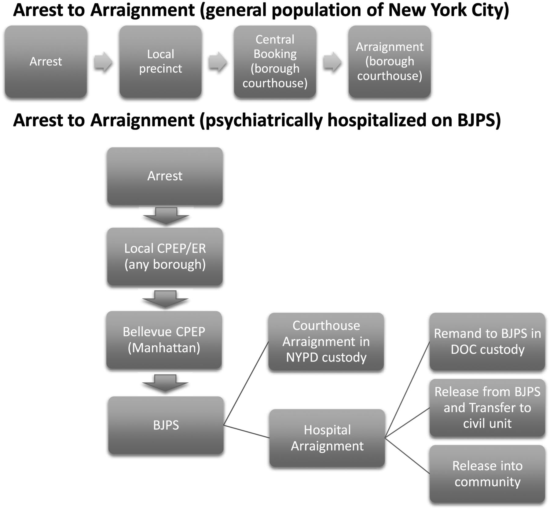 Jail Hospitalization of Prearraignment Patient Arrestees with Mental