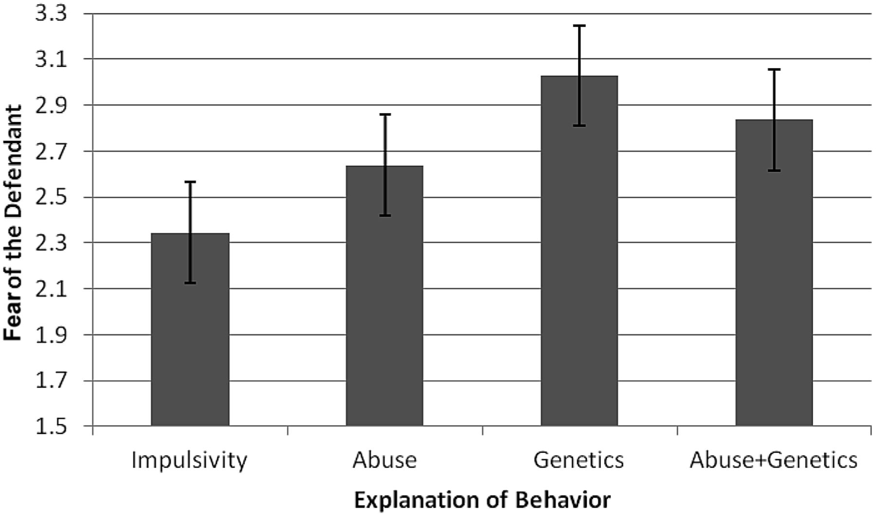 Impact of behavioral genetic evidence on the adjudication of download figure ccuart Gallery