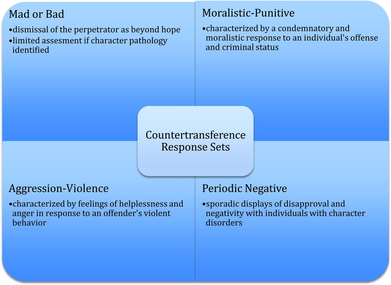 transference and countertransference definition